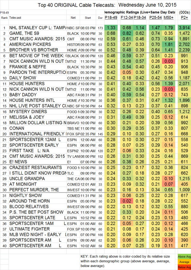 Top 40 Cable WED.10 Jun 2015 V2
