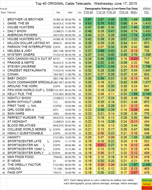 Top 40 Cable WED.17 Jun 2015