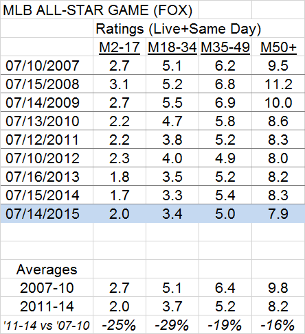 MLB All-Star Game Ratings 2007 to 2015 Generational