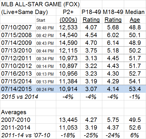 MLB All-Star Game Ratings 2007 to 2015
