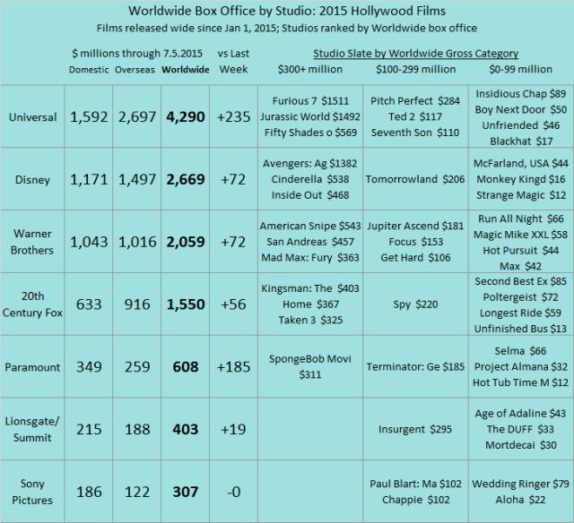 Studio YTD 2015 as of 2015 Jul 05