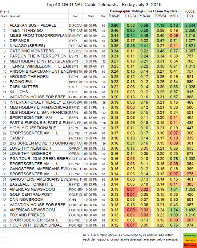 Top 40 Cable FRI.03 Jul 2015
