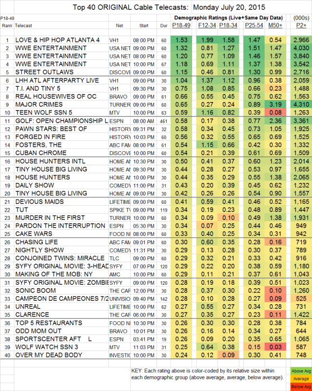 Top 40 Cable MON.20 Jul 2015
