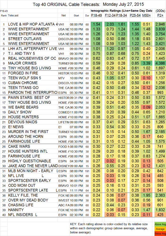Top 40 Cable MON.27 Jul 2015