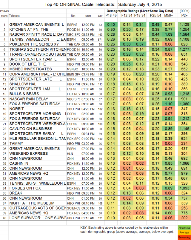 Top 40 Cable SAT.04 Jul 2015