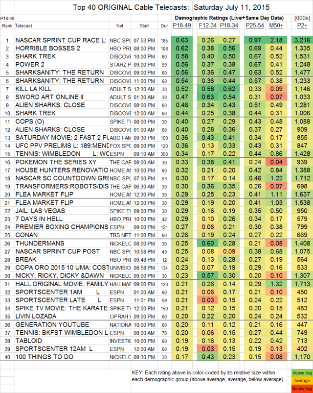 Top 40 Cable SAT.11 Jul 2015