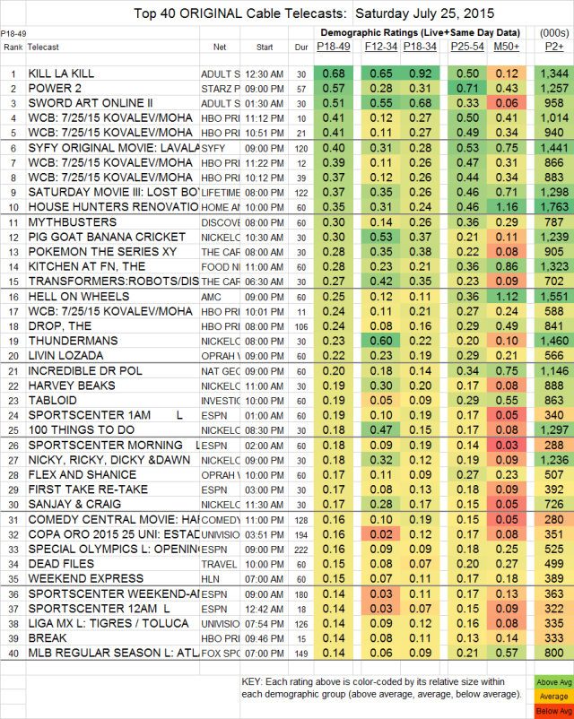 Top 40 Cable SAT.25 Jul 2015