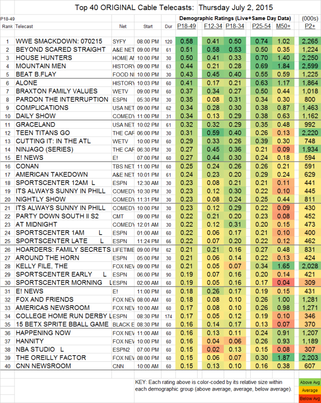 Top 40 Cable THU.02 Jul 2015