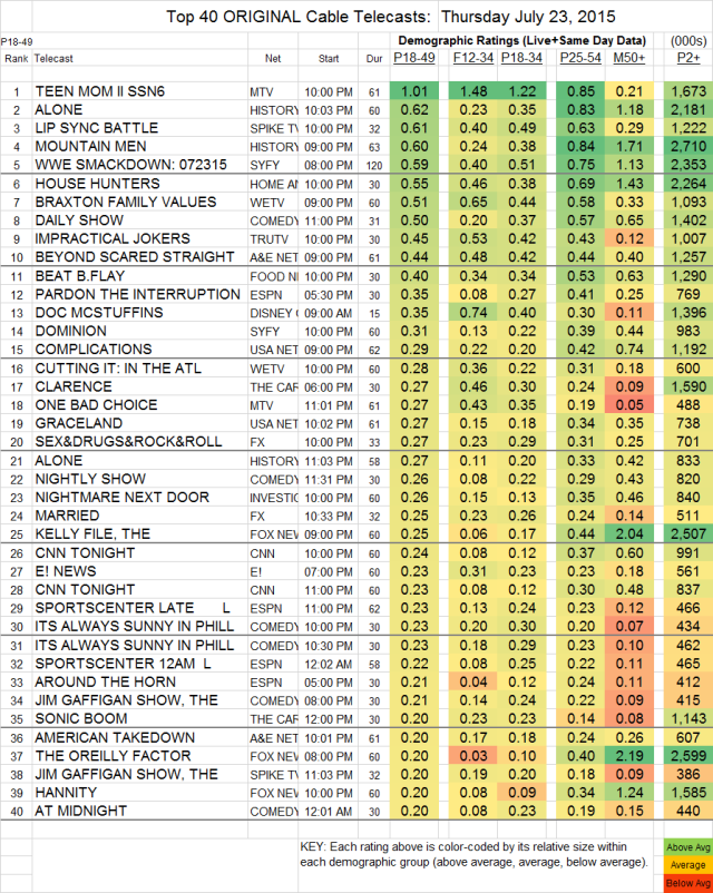 Top 40 Cable THU.23 Jul 2015