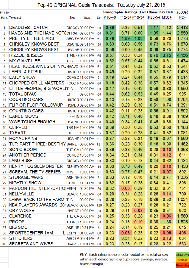 Top 40 Cable TUE. 21 Jul 2015
