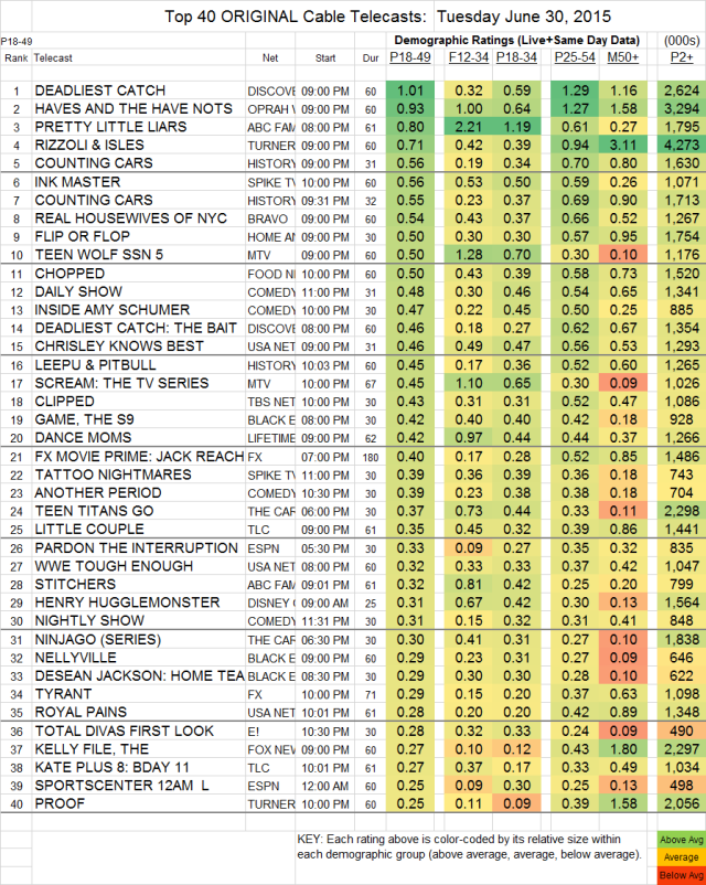 Top 40 Cable TUE.30 Jun 2015