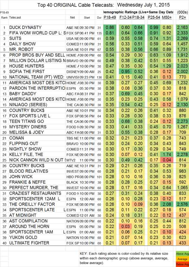 Top 40 Cable WED.01 Jul 2015