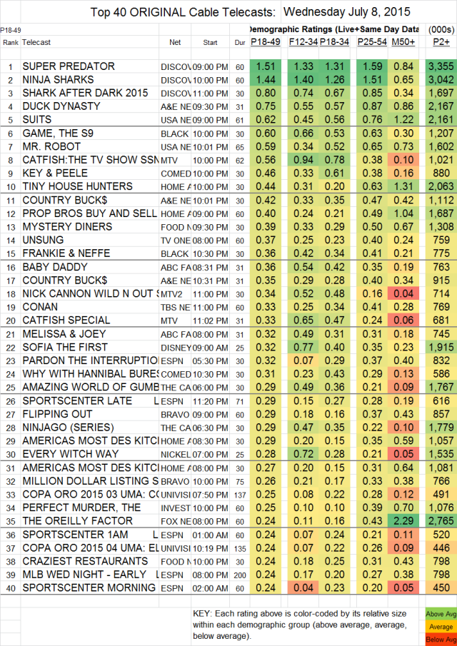 Top 40 Cable WED.08 Jul 2015
