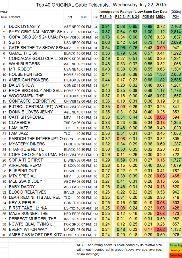Top 40 Cable WED.22 Jul 2015