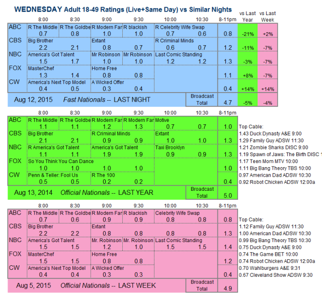 Daily Comp 3way 2015 WED.12 Aug