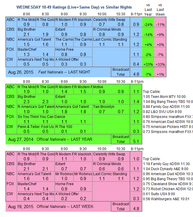 Daily Comp 3way 2015 WED.26 Aug