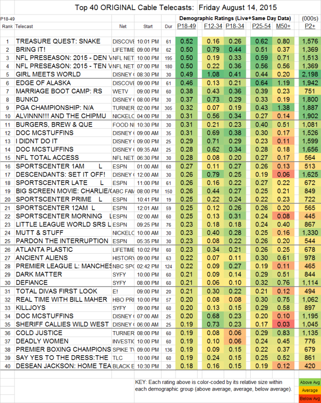 Top 40 Cable FRI.14 Aug 2015