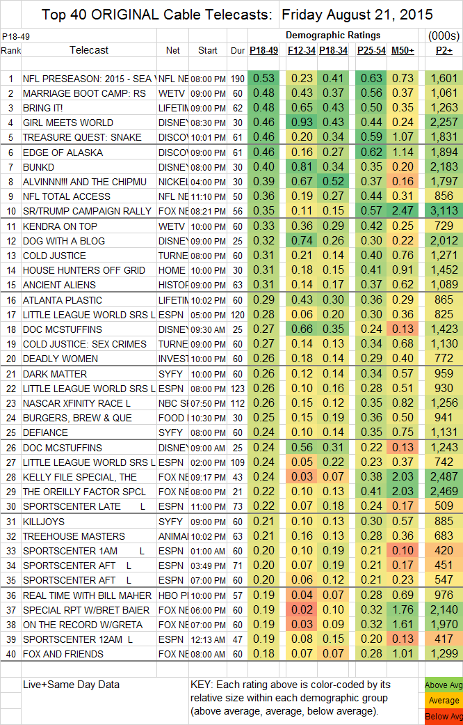 Top 40 Cable FRI.21 Aug 2015
