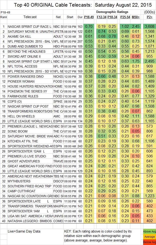 Top 40 Cable SAT.22 Aug 2015