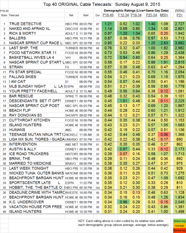 Top 40 Cable SUN.09 Aug 2015