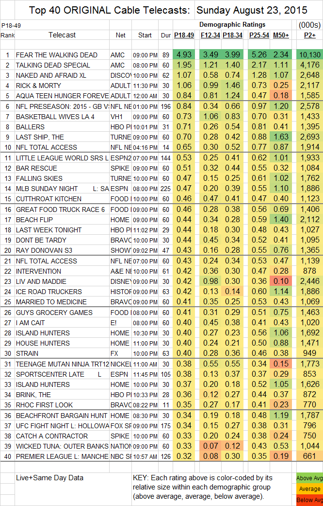 Top 40 Cable SUN.23 Aug 2015