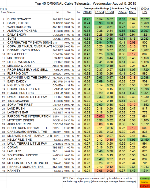 Top 40 Cable WED.05 Aug 2015