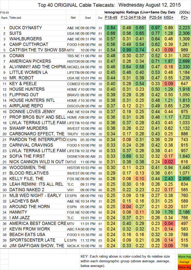 Top 40 Cable WED.12 Aug 2015