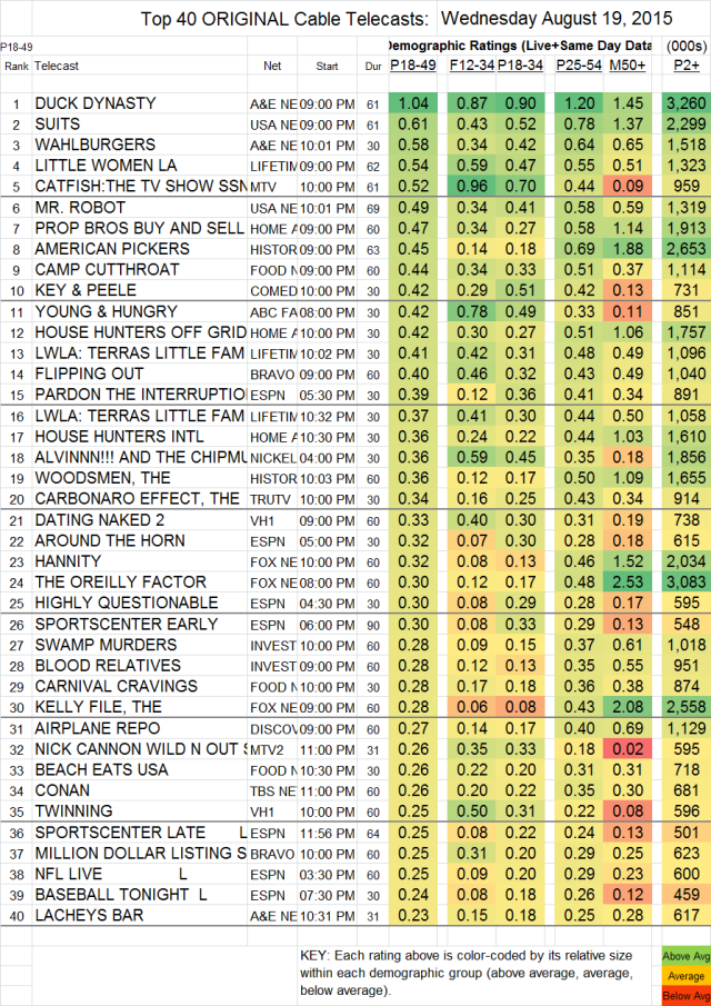 Top 40 Cable WED.19 Aug 2015