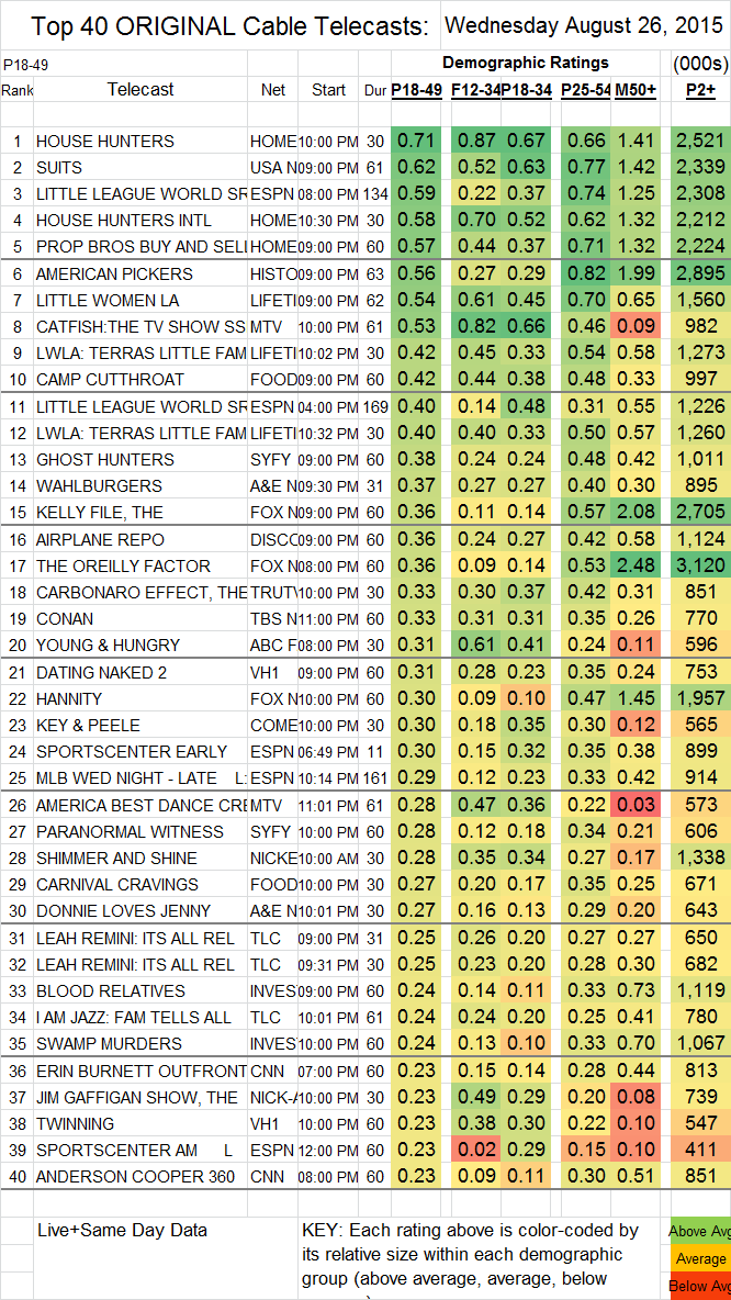 Top 40 Cable WED.26 Aug 2015