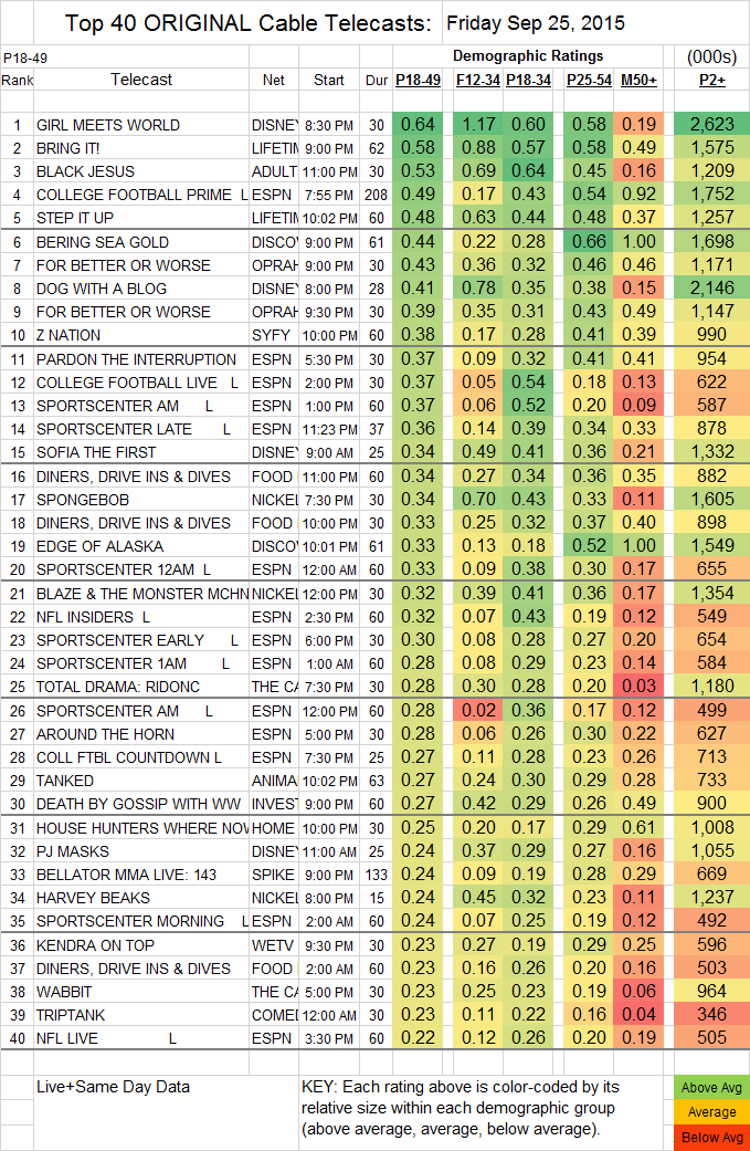 Top 40 Cable FRI.25 Sep 2015