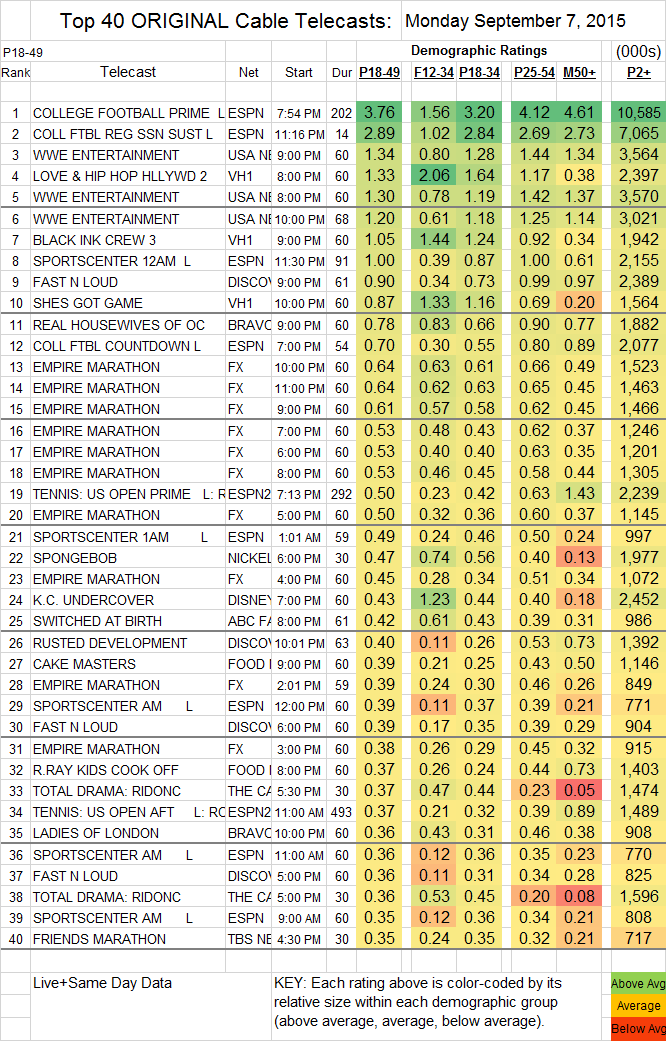 Top 40 Cable MON.07 Sep 2015