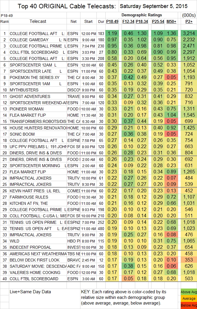 Top 40 Cable SAT.05 Sep 2015