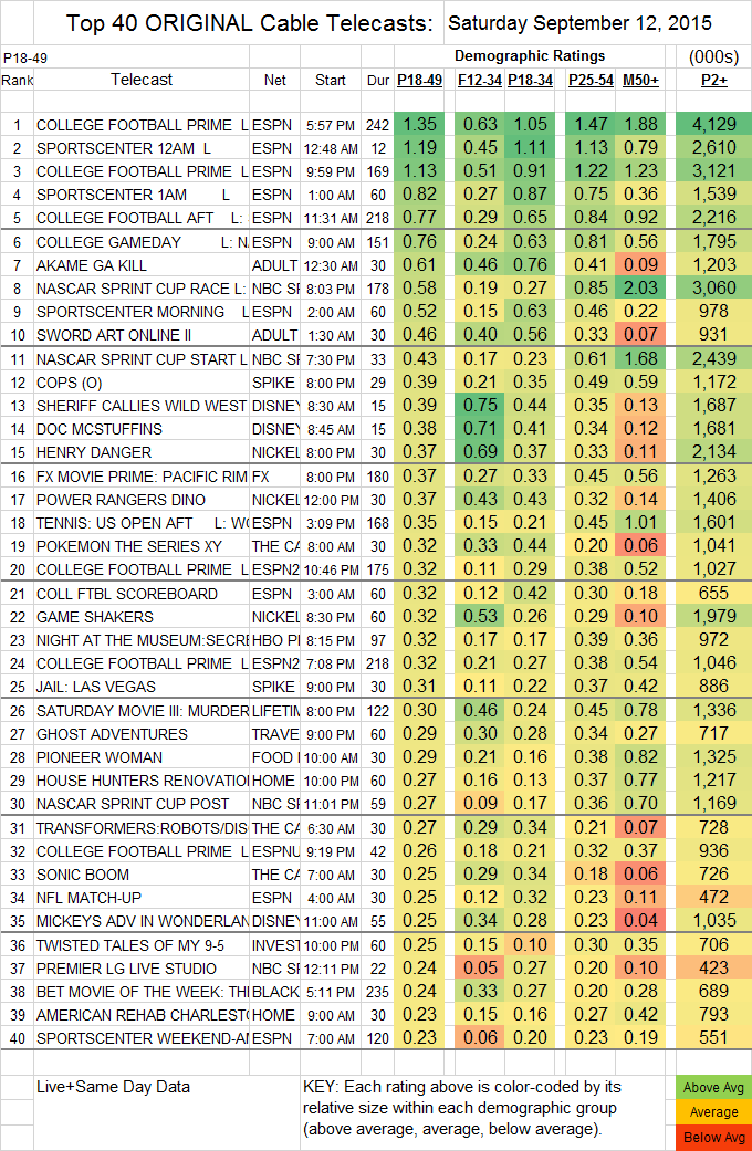Top 40 Cable SAT.12 Sep 2015