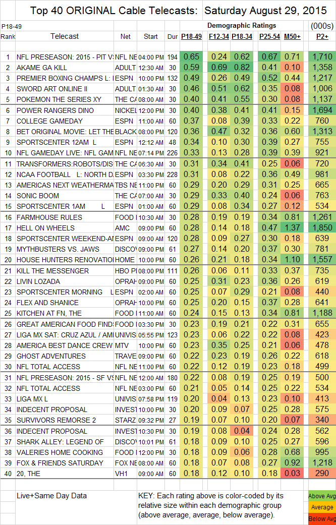 Top 40 Cable SAT.29 Aug 2015
