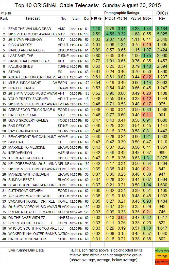 Top 40 Cable SUN.30 Aug 2015