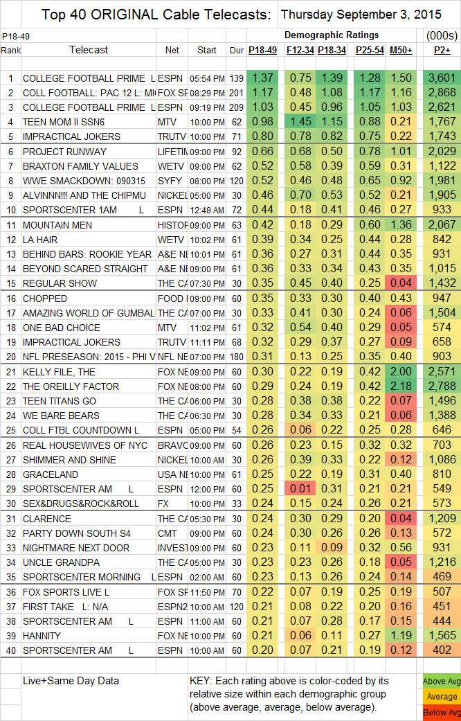 Top 40 Cable THU.03 Sep 2015