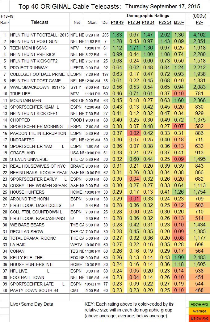 Top 40 Cable THU.17 Sep 2015