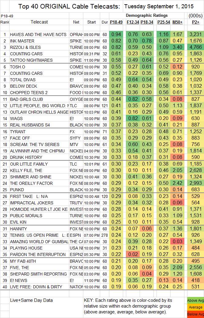 Top 40 Cable TUE.01 Sep 2015
