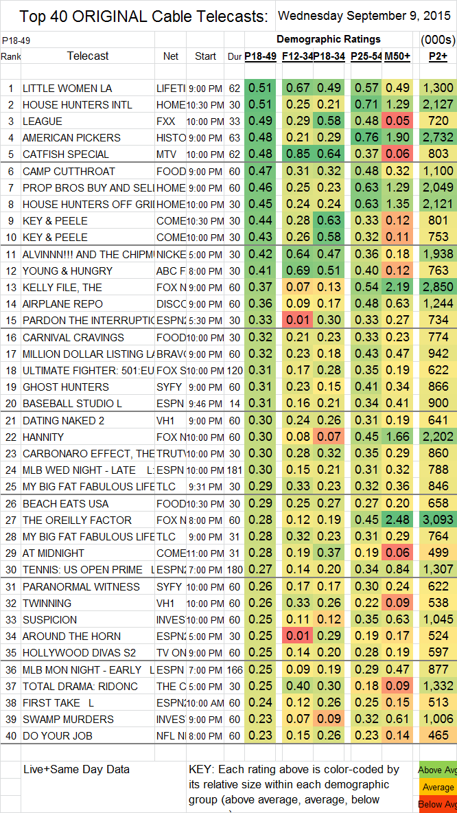 Top 40 Cable TUE.08 Sep 2015