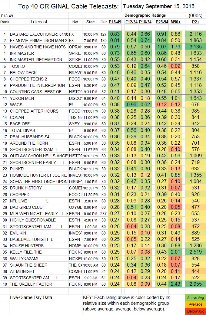 Top 40 Cable TUE.15 Sep 2015