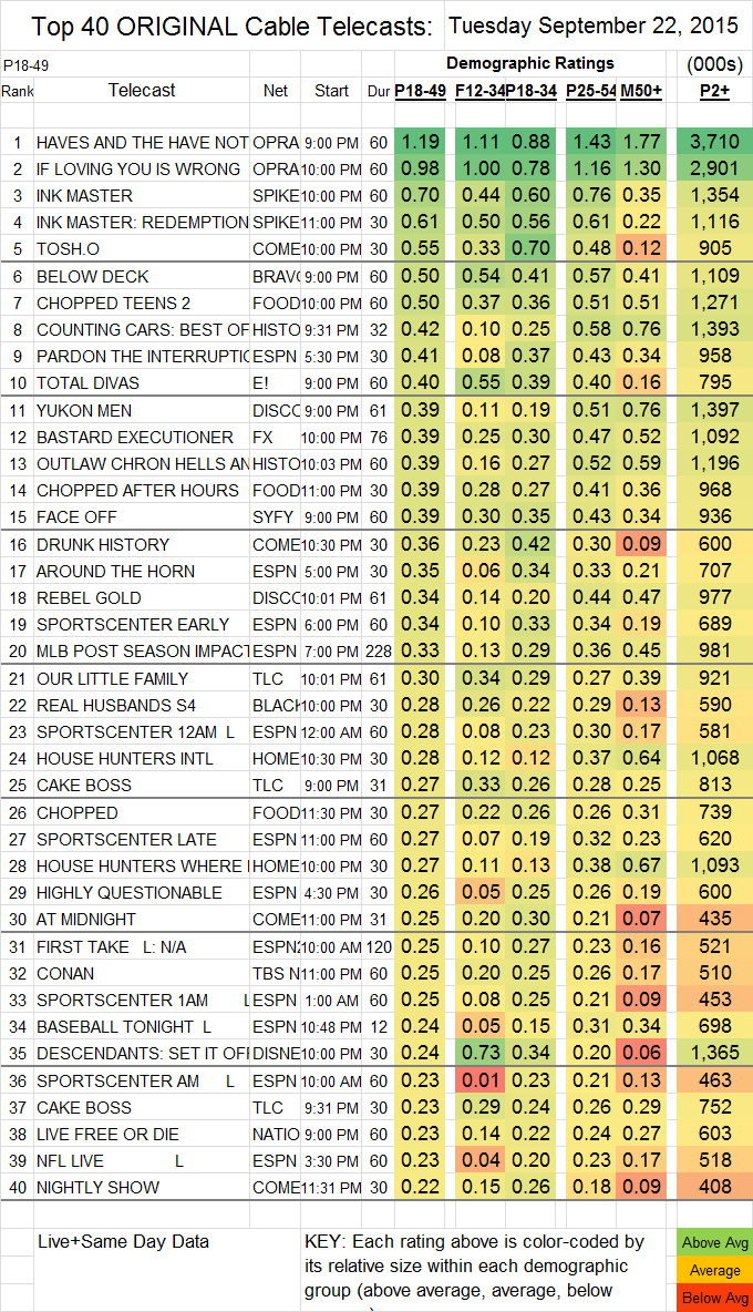 Top 40 Cable TUE.22 Sep 2015