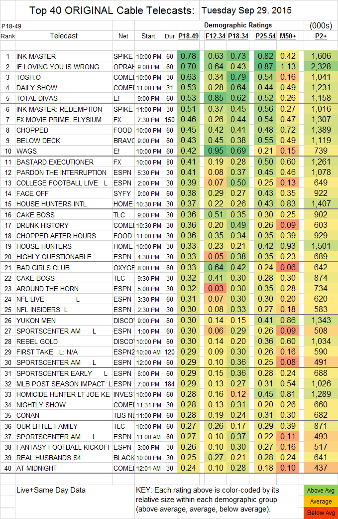 Top 40 Cable TUE.29 Sep 2015
