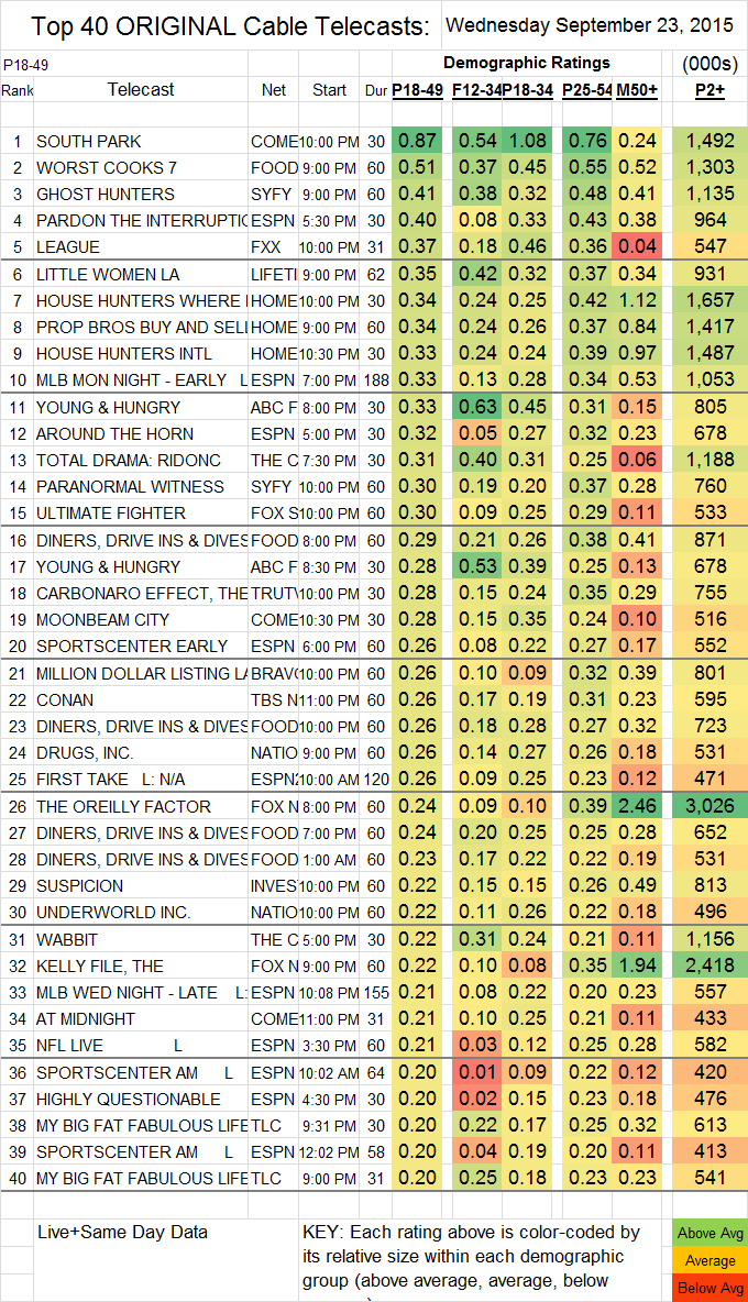 Top 40 Cable WED.23 Sep 2015