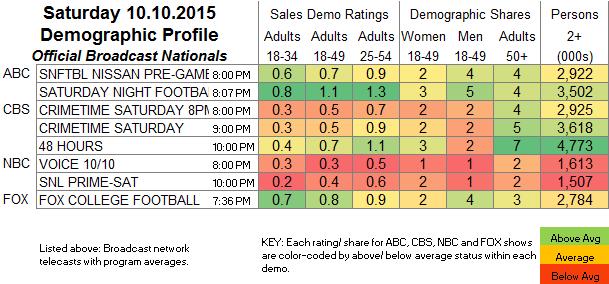 Broadcast Nationals 2015 Oct SAT.10
