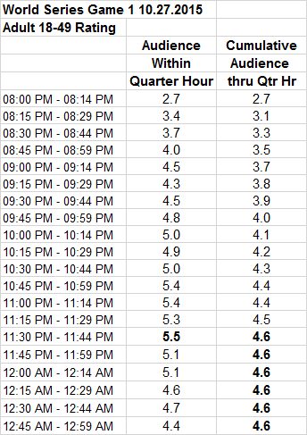 MLB World Series Game 1 2015 by Quarter Hour P18-49