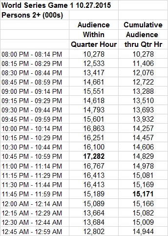 MLB World Series Game 1 2015 by Quarter Hour P2+