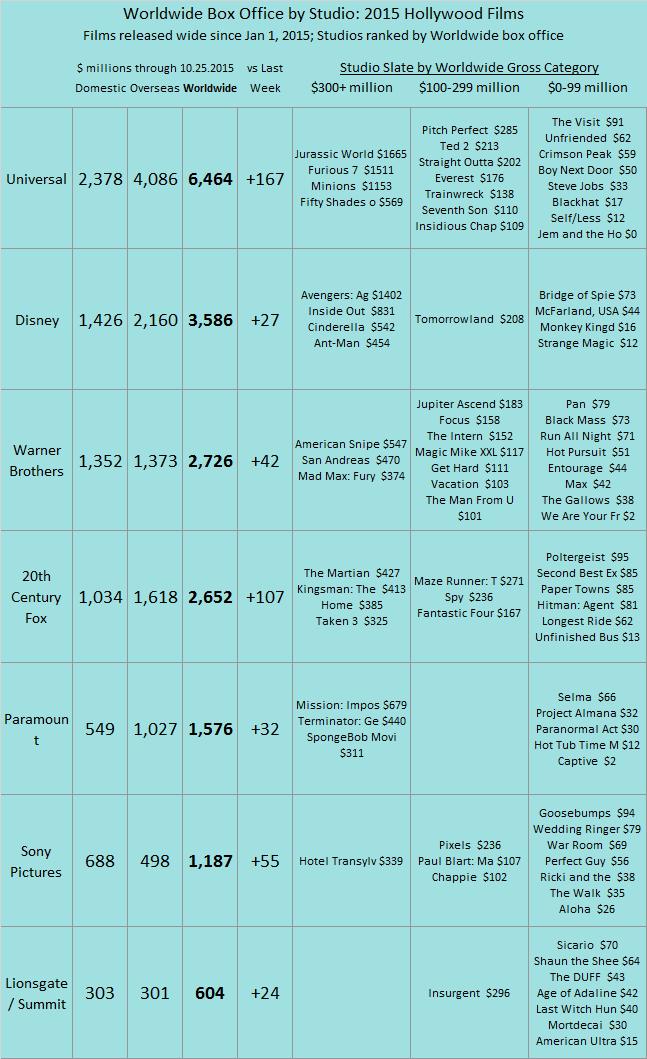 Studio YTD 2015 as of 2015 Oct 25