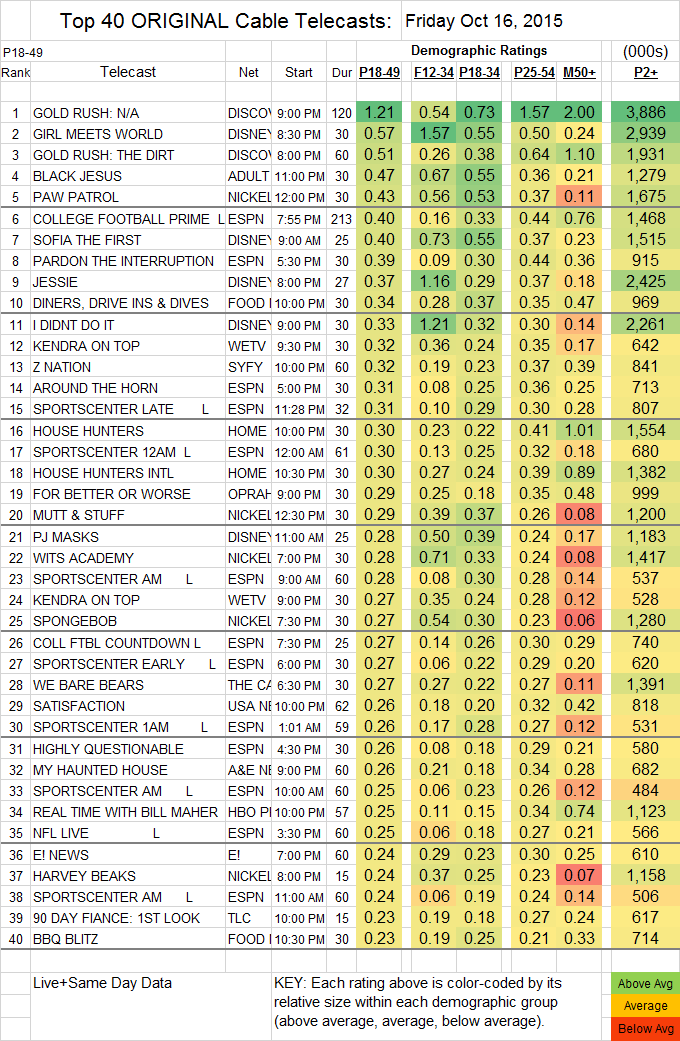 Top 40 Cable 2015 Oct Fri.16