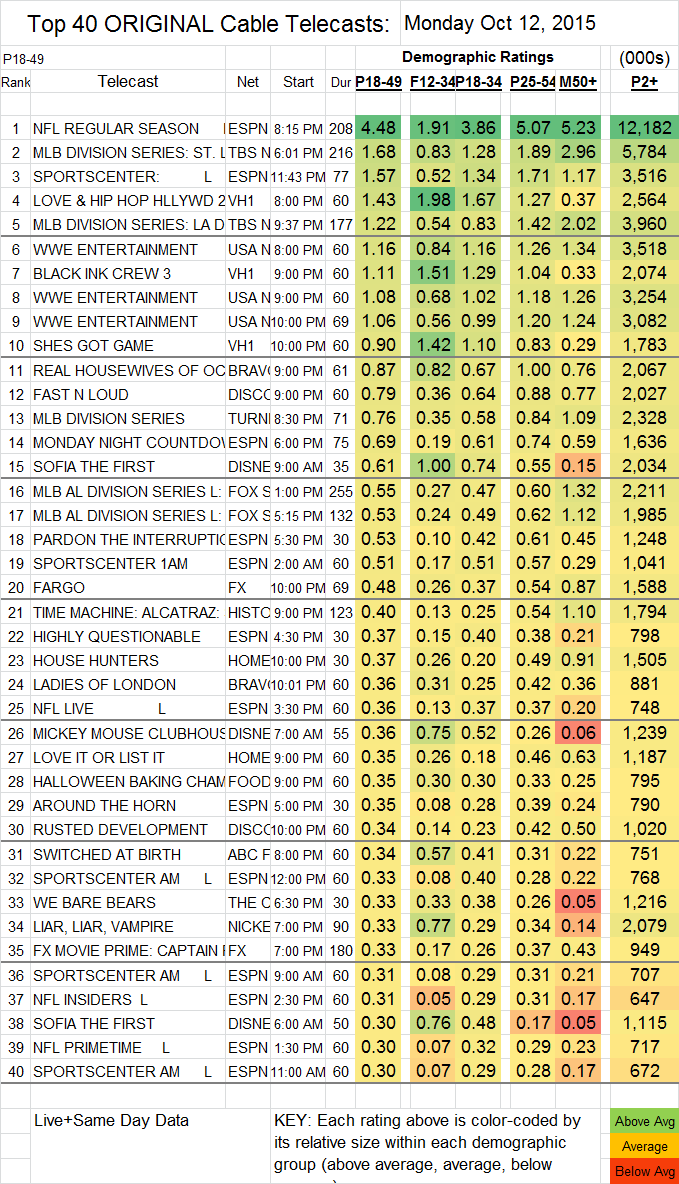 Top 40 Cable 2015 Oct MON.12