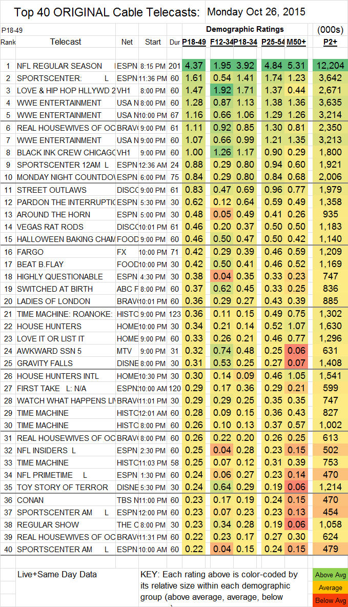 Top 40 Cable 2015 Oct MON.26